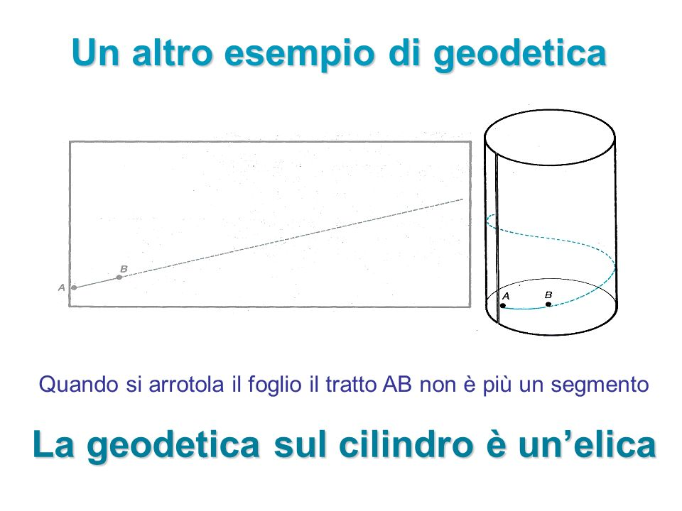 Un altro esempio di geodetica La geodetica sul cilindro è un'elica