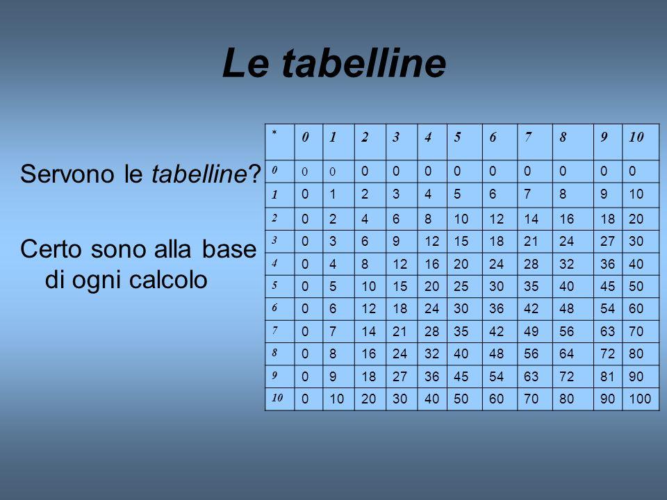 Le tabelline Servono le tabelline