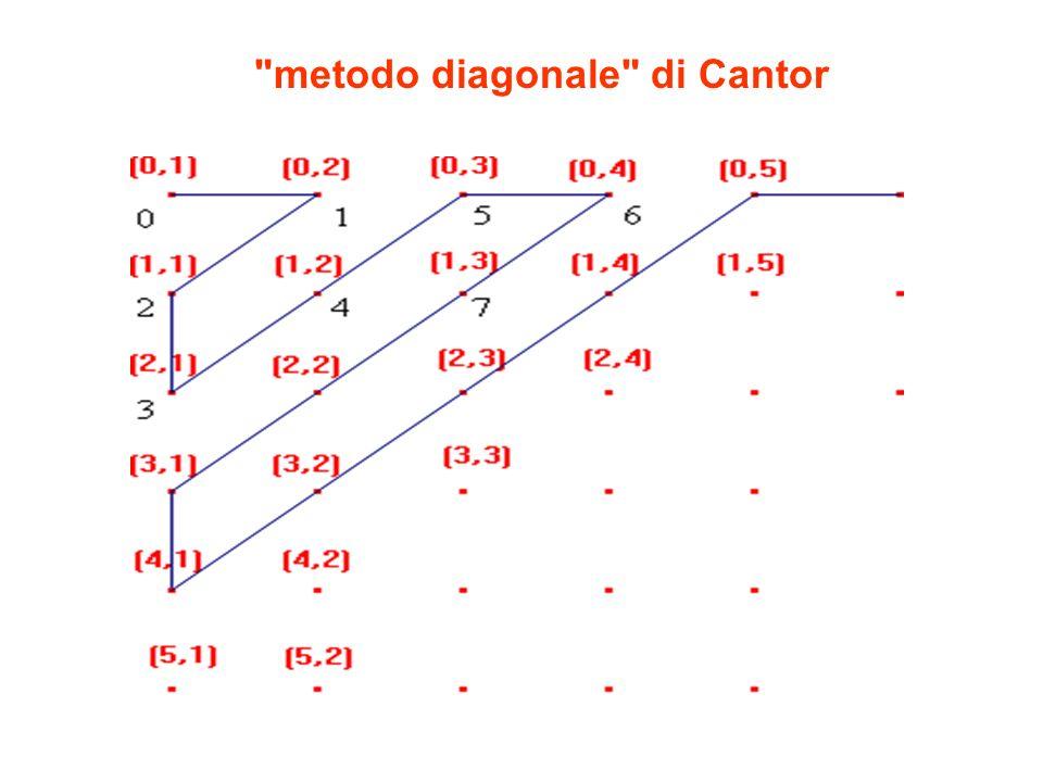 metodo diagonale di Cantor
