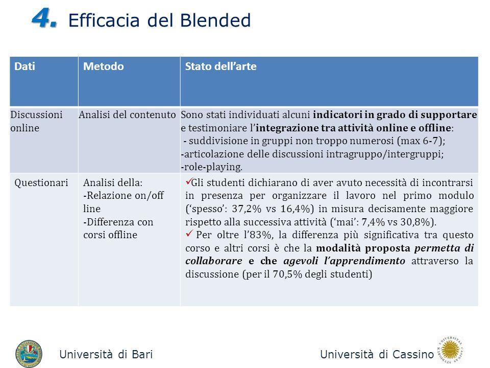 4. Efficacia del Blended Dati Metodo Stato dell'arte