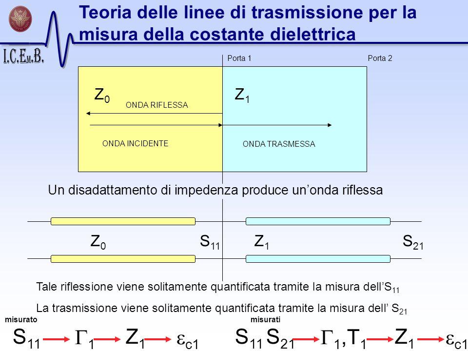 Teoria delle linee di trasmissione per la misura della costante dielettrica