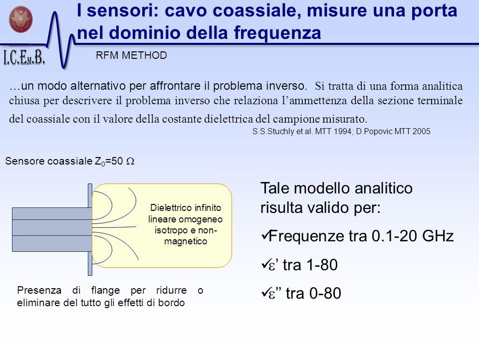 Dielettrico infinito lineare omogeneo isotropo e non-magnetico