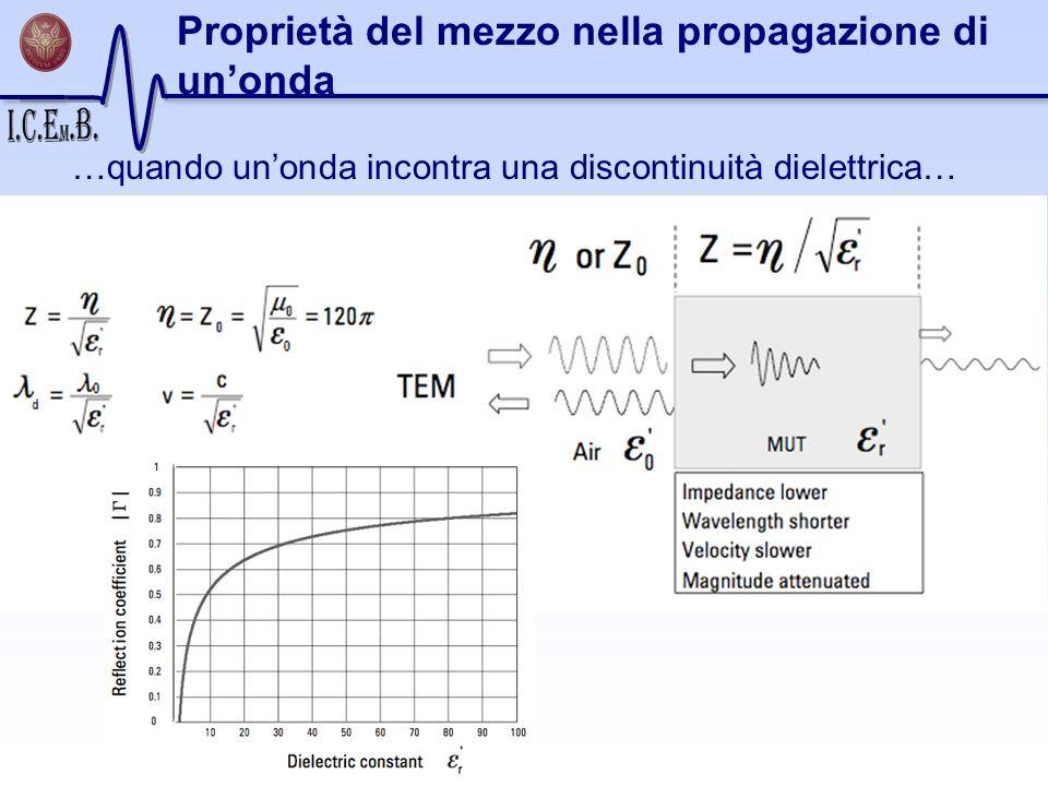 Proprietà del mezzo nella propagazione di un'onda