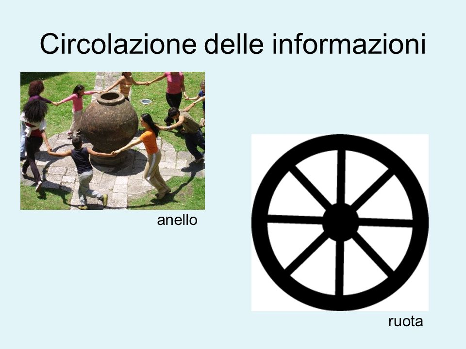 Circolazione delle informazioni