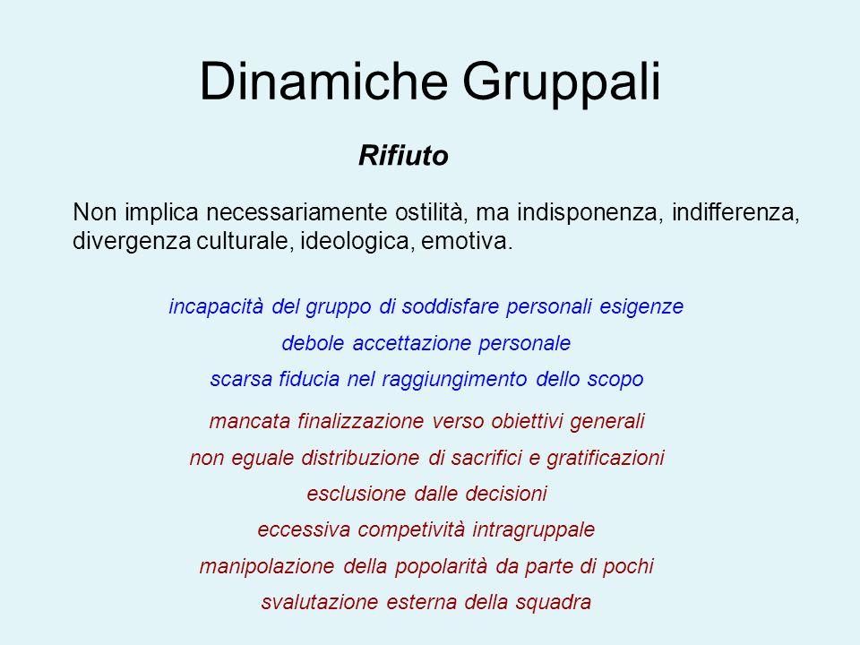 Dinamiche Gruppali Rifiuto