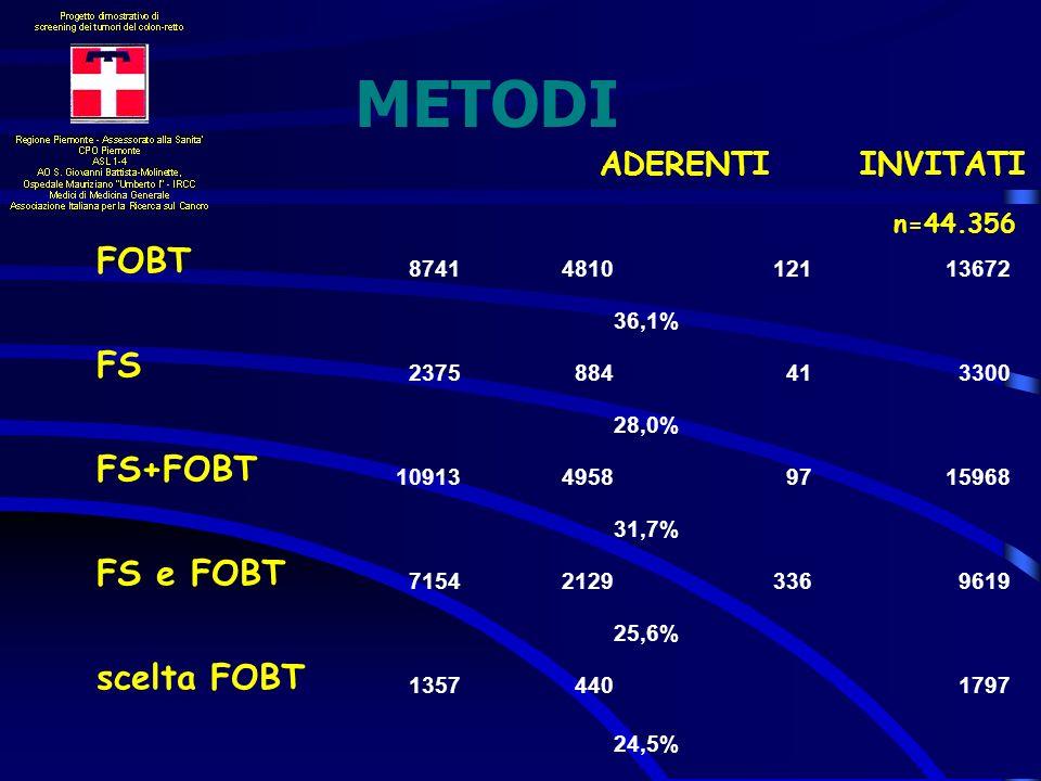 METODI FOBT ADERENTI INVITATI FS FS+FOBT FS e FOBT scelta FOBT 8741
