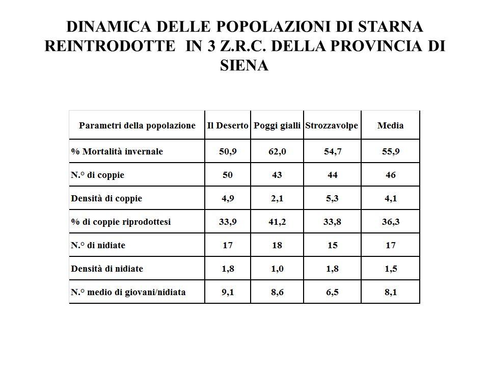 DINAMICA DELLE POPOLAZIONI DI STARNA REINTRODOTTE IN 3 Z. R. C