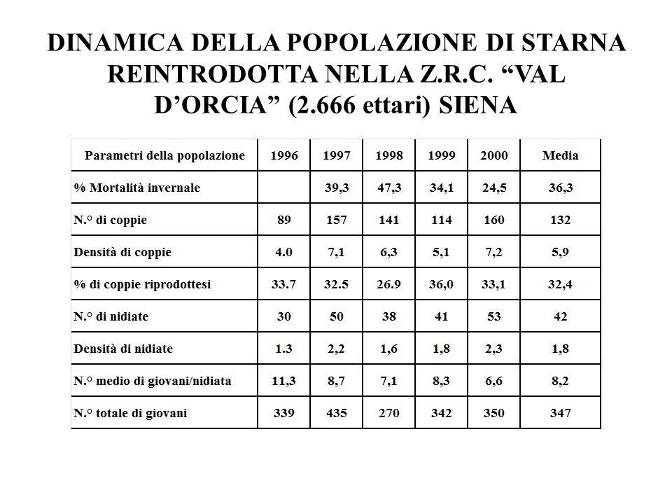 DINAMICA DELLA POPOLAZIONE DI STARNA REINTRODOTTA NELLA Z. R. C
