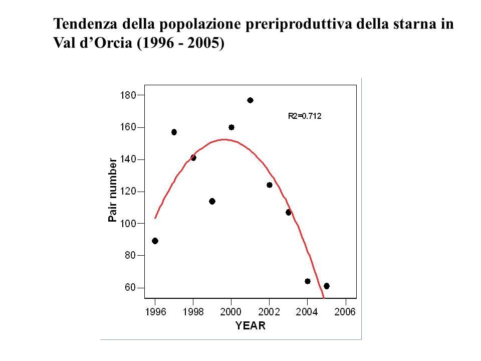 Tendenza della popolazione preriproduttiva della starna in Val d'Orcia (1996 - 2005)