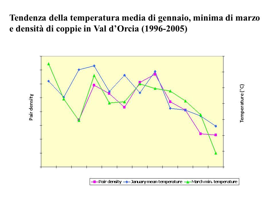 Tendenza della temperatura media di gennaio, minima di marzo e densità di coppie in Val d'Orcia (1996-2005)