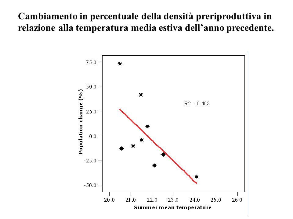 Cambiamento in percentuale della densità preriproduttiva in relazione alla temperatura media estiva dell'anno precedente.