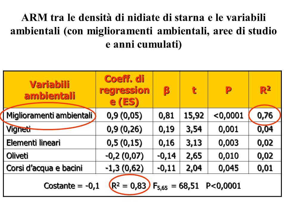Coeff. di regressione (ES)