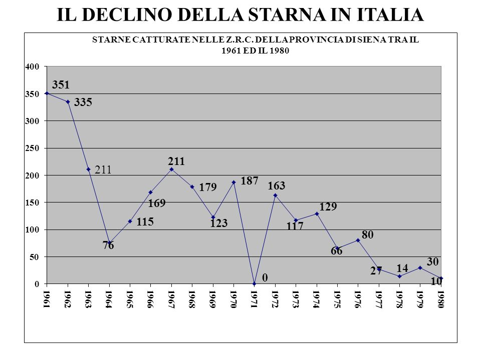 IL DECLINO DELLA STARNA IN ITALIA