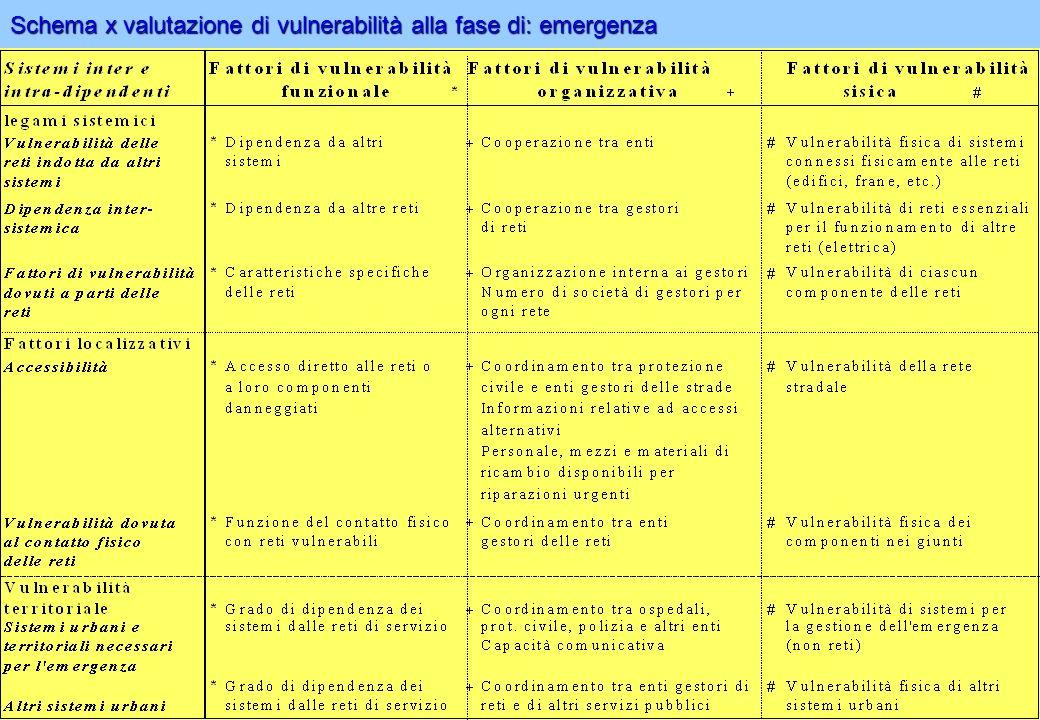 Schema x valutazione di vulnerabilità alla fase di: emergenza