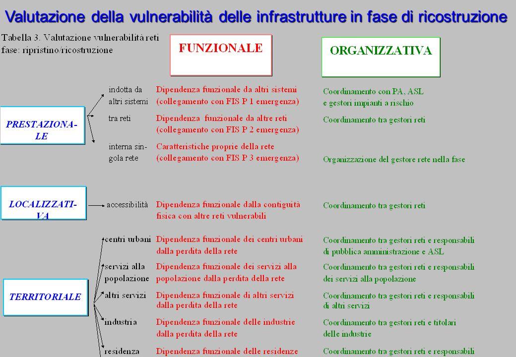 Valutazione della vulnerabilità delle infrastrutture in fase di ricostruzione