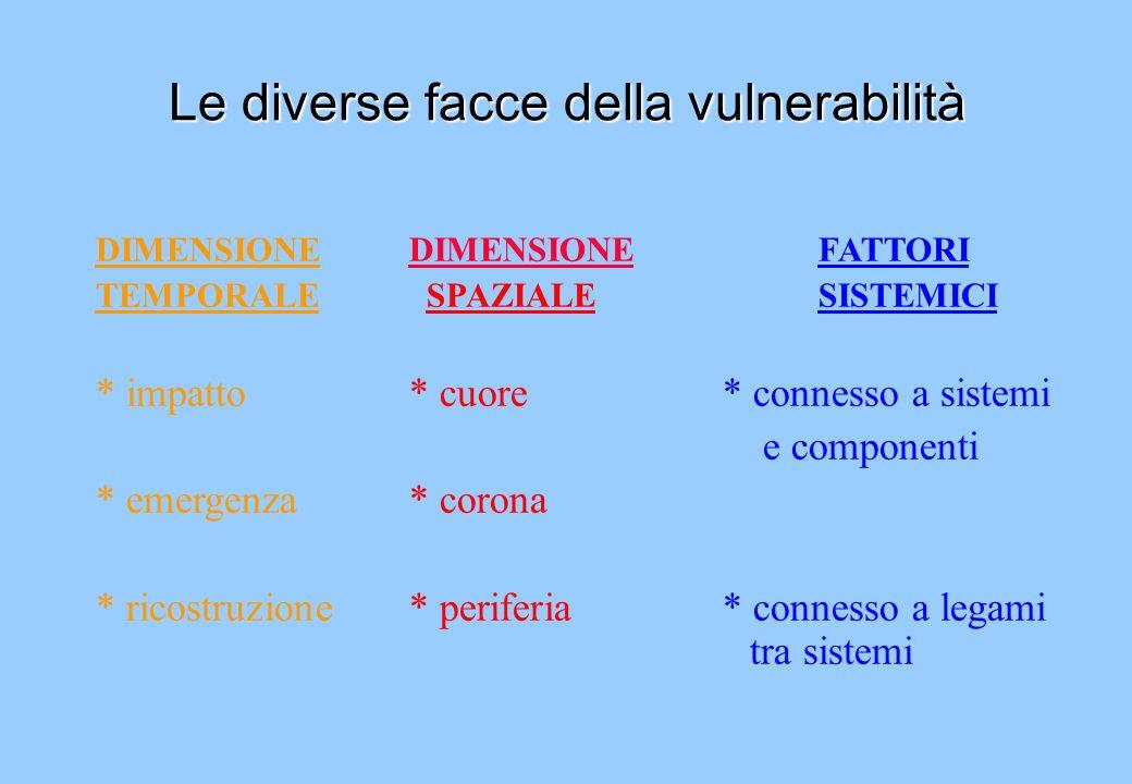Le diverse facce della vulnerabilità