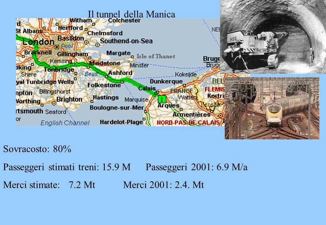 Il tunnel della Manica Sovracosto: 80% Passeggeri stimati treni: 15.9 M Passeggeri 2001: 6.9 M/a.