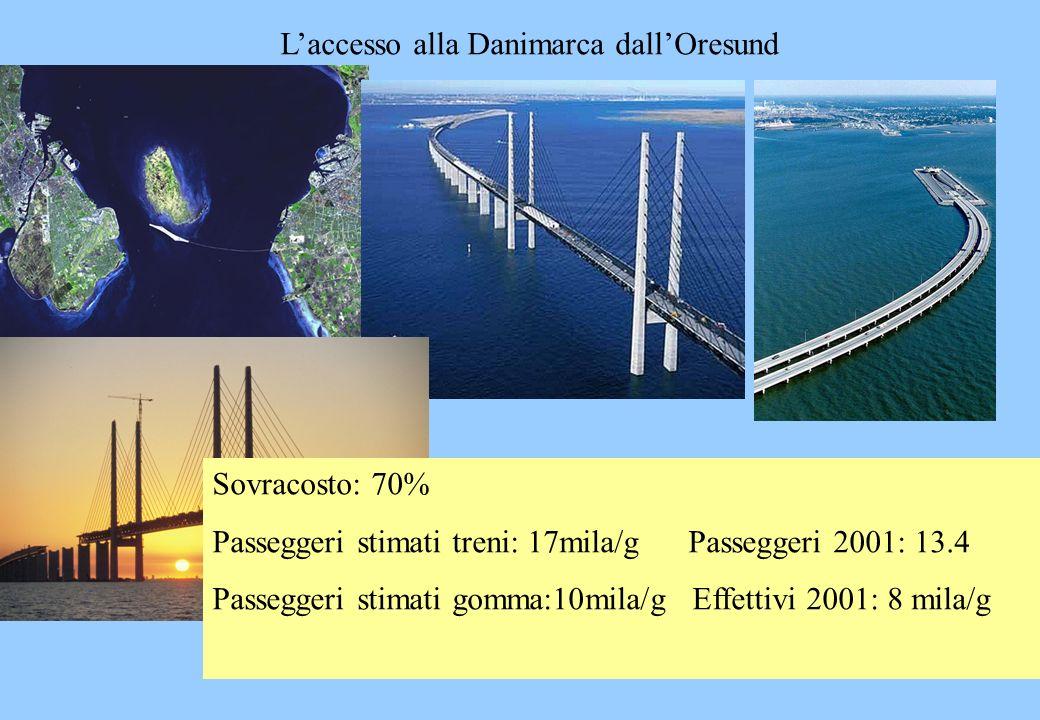 L'accesso alla Danimarca dall'Oresund