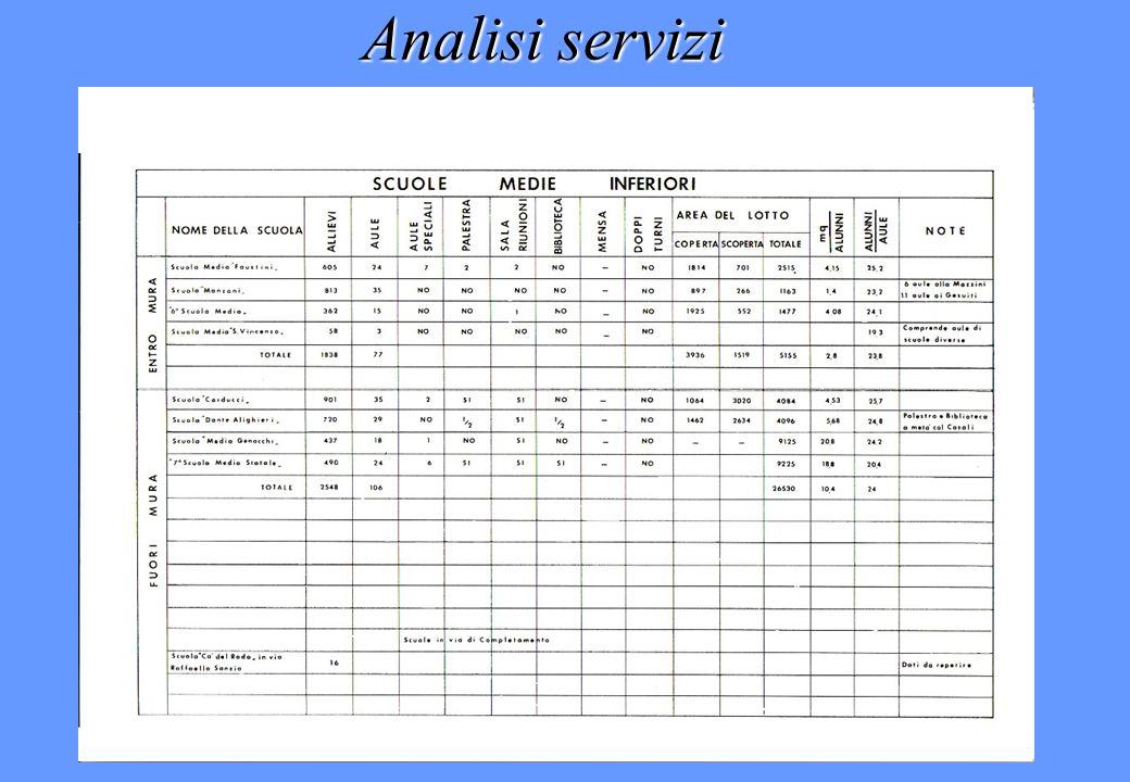 Analisi servizi