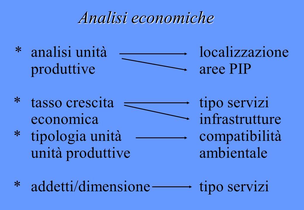 Analisi economiche * analisi unità localizzazione produttive aree PIP