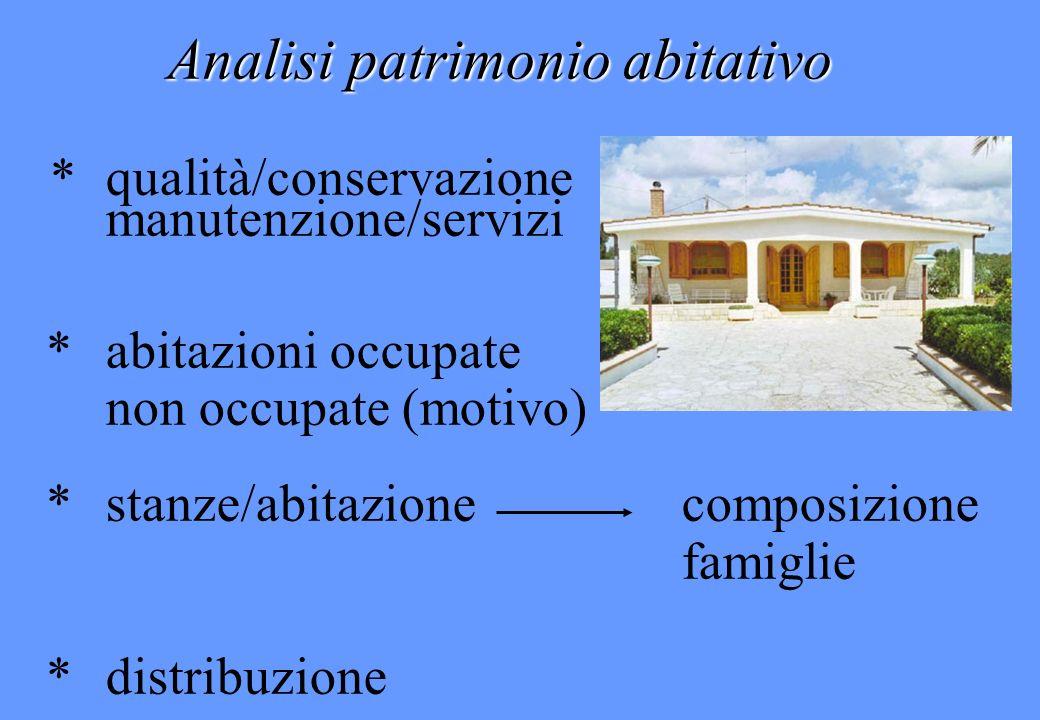 Analisi patrimonio abitativo
