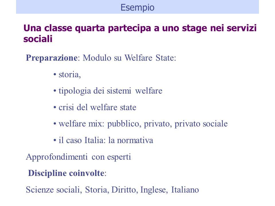 Esempio Una classe quarta partecipa a uno stage nei servizi sociali. Preparazione: Modulo su Welfare State: