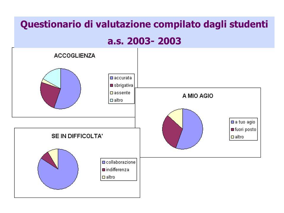 Questionario di valutazione compilato dagli studenti
