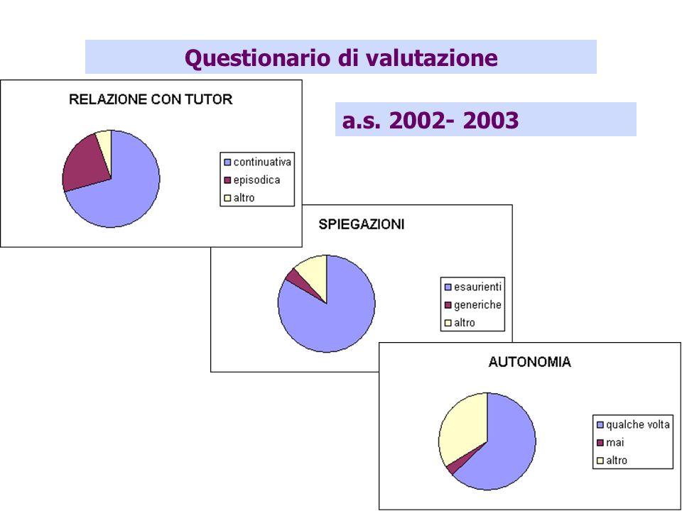 Questionario di valutazione