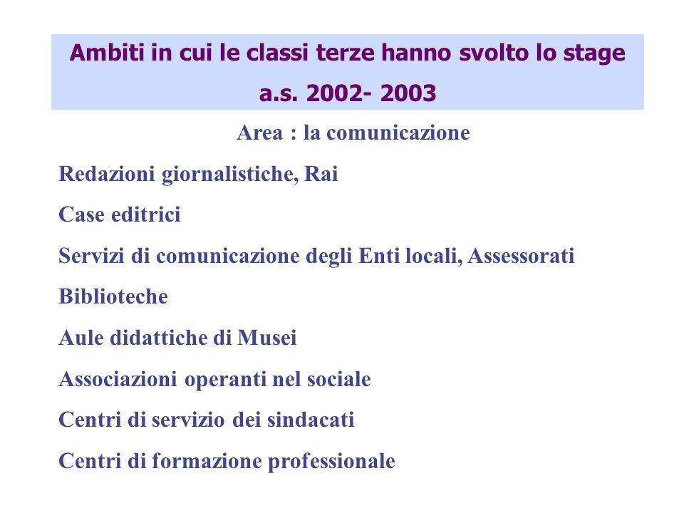 Ambiti in cui le classi terze hanno svolto lo stage a.s. 2002- 2003