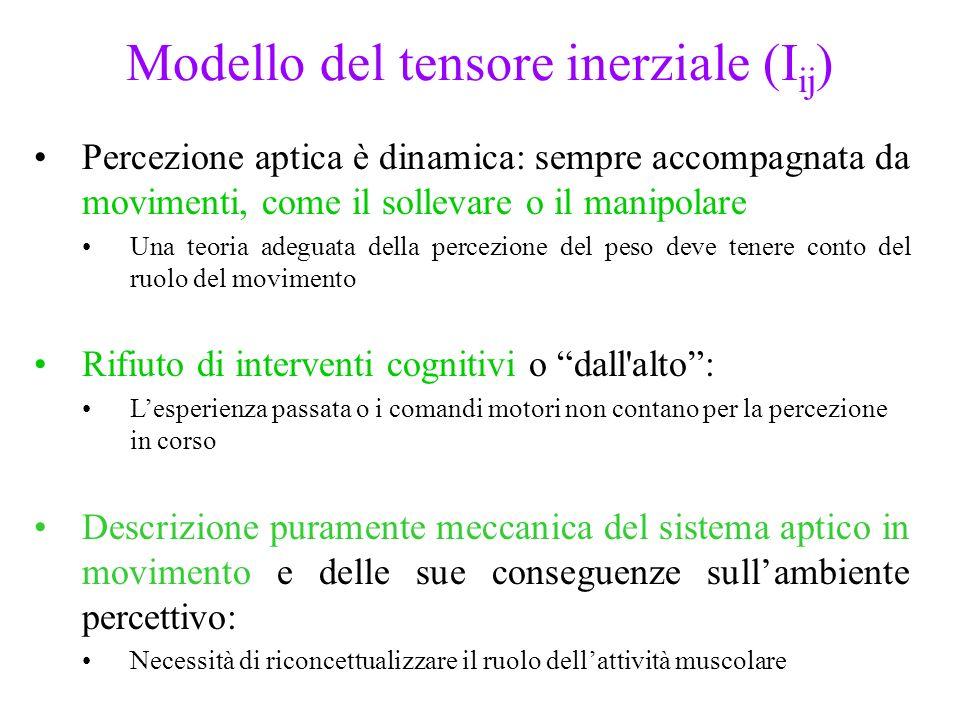 Modello del tensore inerziale (Iij)