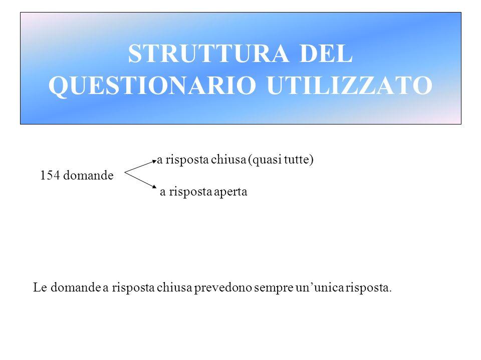 STRUTTURA DEL QUESTIONARIO UTILIZZATO
