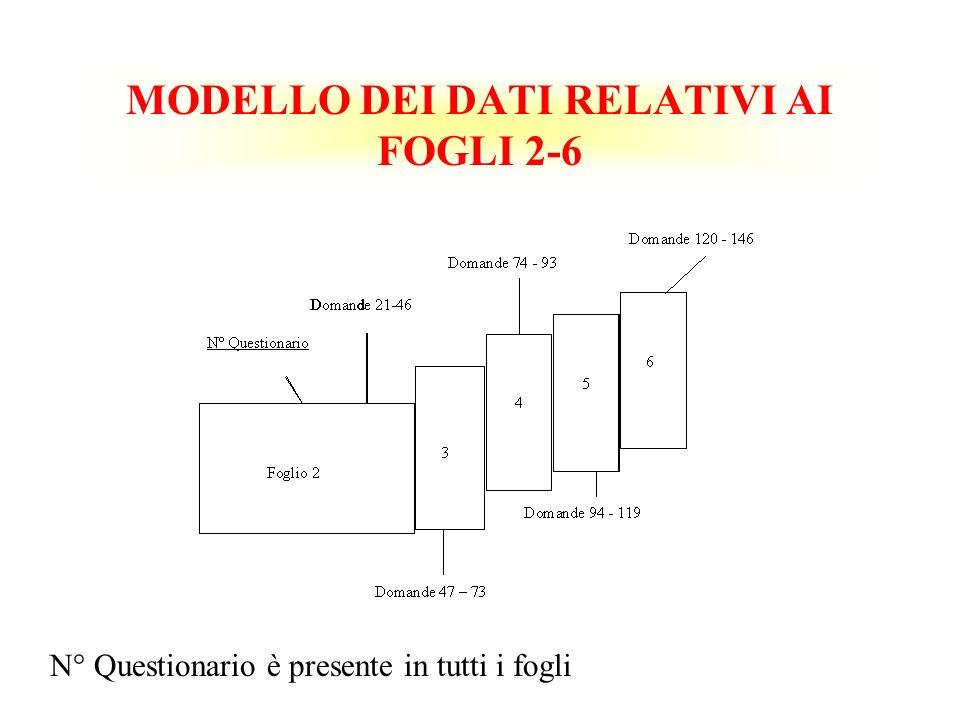 MODELLO DEI DATI RELATIVI AI FOGLI 2-6