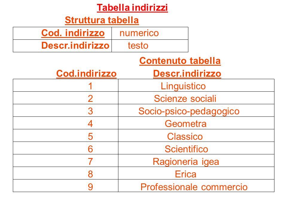 Tabella indirizzi Struttura tabella. Cod. indirizzo numerico. Descr.indirizzo testo. Contenuto tabella.