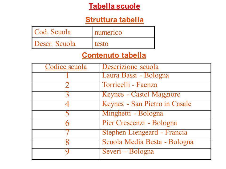 1 2 3 4 5 6 7 8 9 Tabella scuole Struttura tabella Cod. Scuola