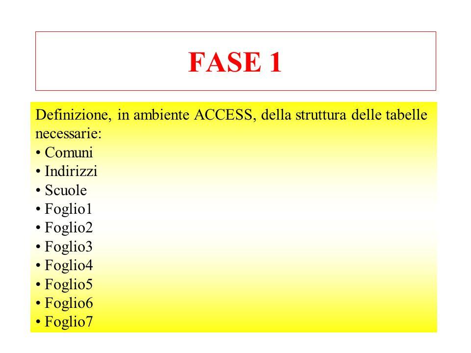FASE 1 Definizione, in ambiente ACCESS, della struttura delle tabelle
