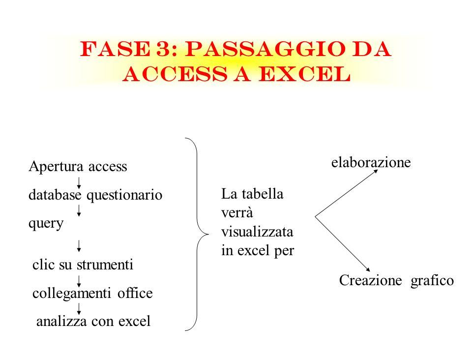 FASE 3: PASSAGGIO DA ACCESS A EXCEL