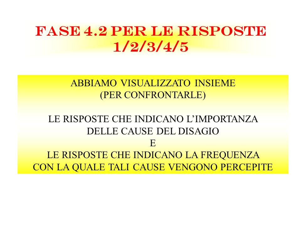 FASE 4.2 PER LE RISPOSTE 1/2/3/4/5