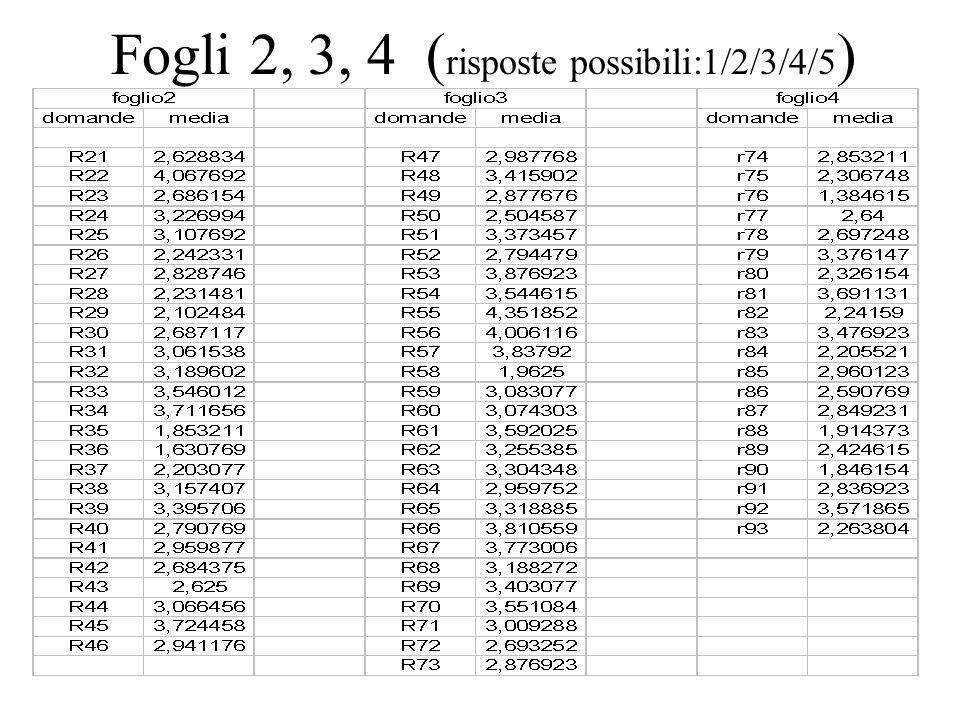 Fogli 2, 3, 4 (risposte possibili:1/2/3/4/5)