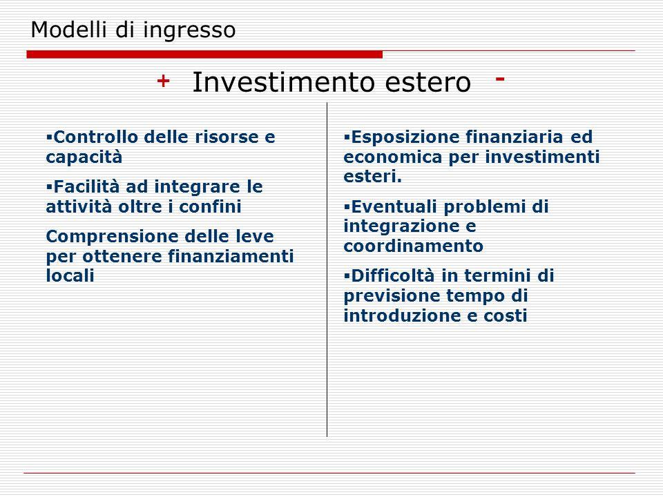 Investimento estero Modelli di ingresso - +