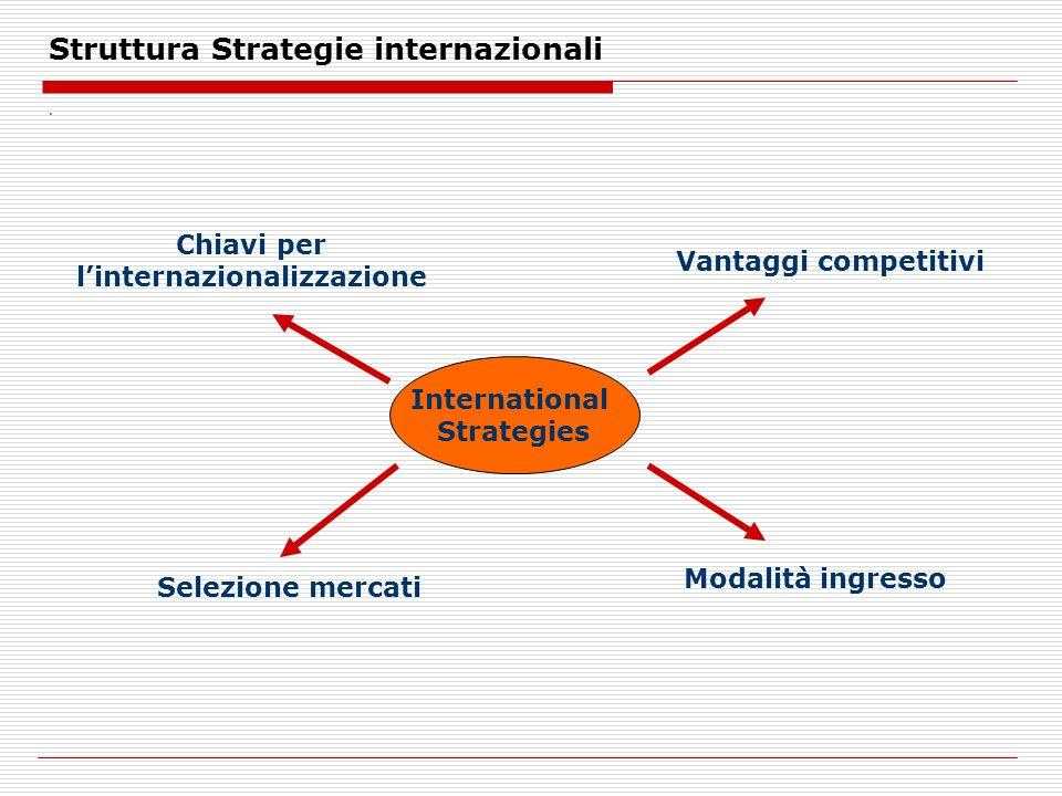 Struttura Strategie internazionali
