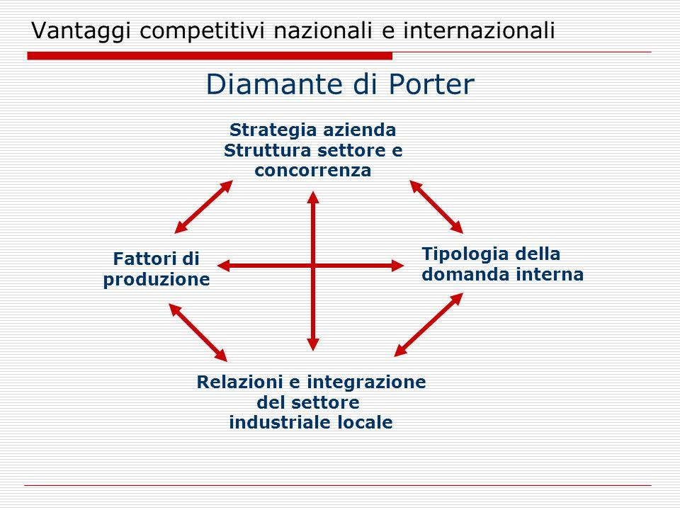 Vantaggi competitivi nazionali e internazionali