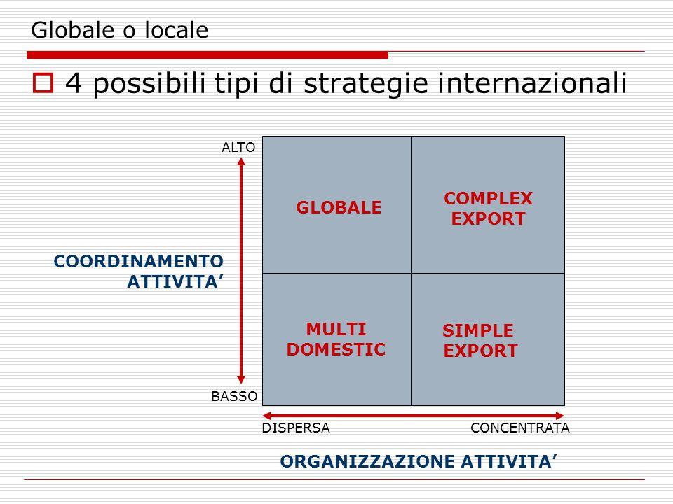 4 possibili tipi di strategie internazionali