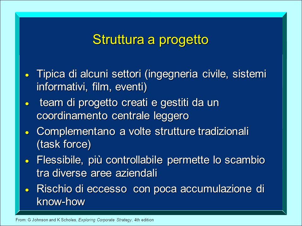 Struttura a progetto Tipica di alcuni settori (ingegneria civile, sistemi informativi, film, eventi)