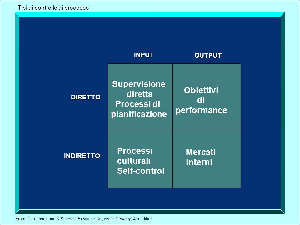 Supervisione diretta Obiettivi Processi di di pianificazione