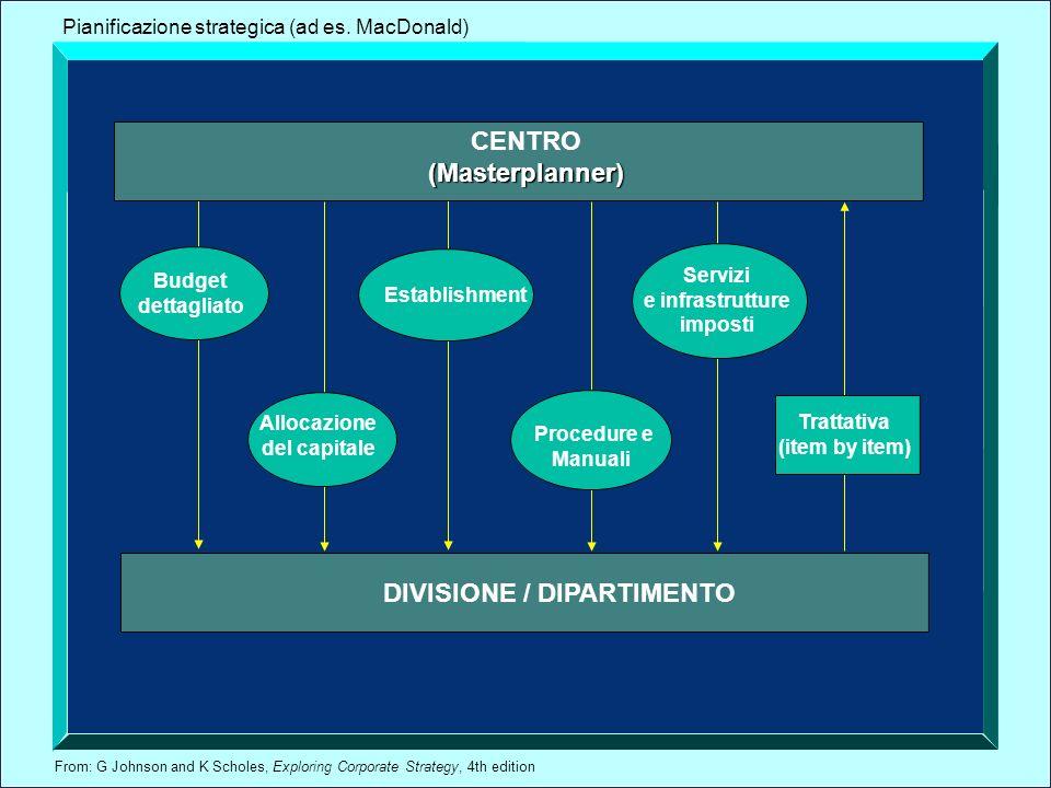 CENTRO (Masterplanner)