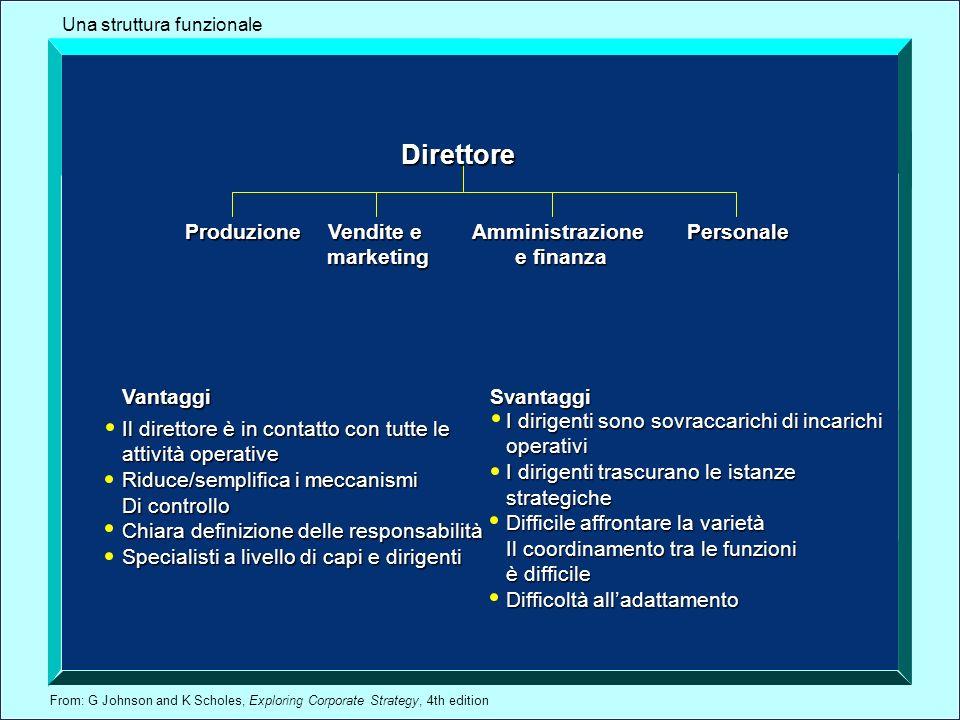 Direttore Produzione Vendite e marketing Amministrazione e finanza