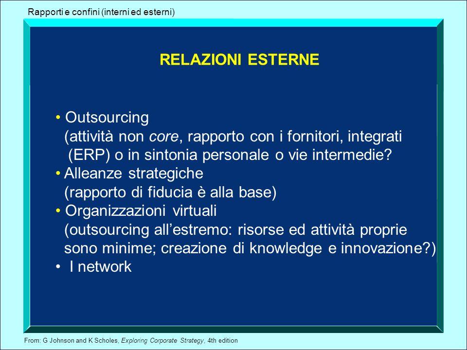 (attività non core, rapporto con i fornitori, integrati