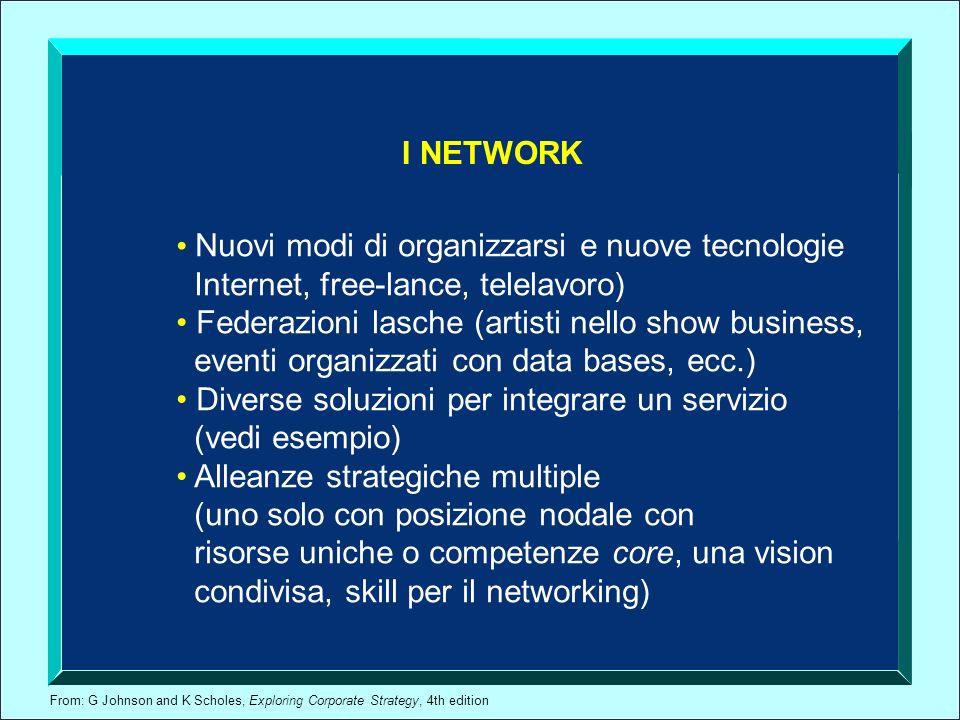 I NETWORK Nuovi modi di organizzarsi e nuove tecnologie. Internet, free-lance, telelavoro) Federazioni lasche (artisti nello show business,