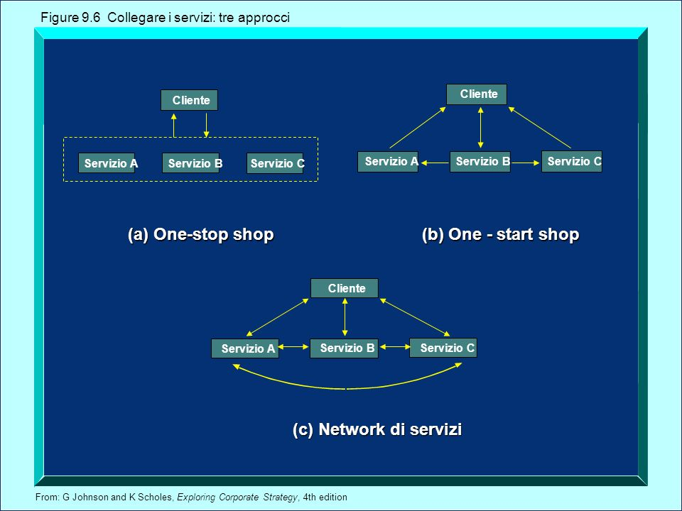 (a) One-stop shop (b) One - start shop (c) Network di servizi