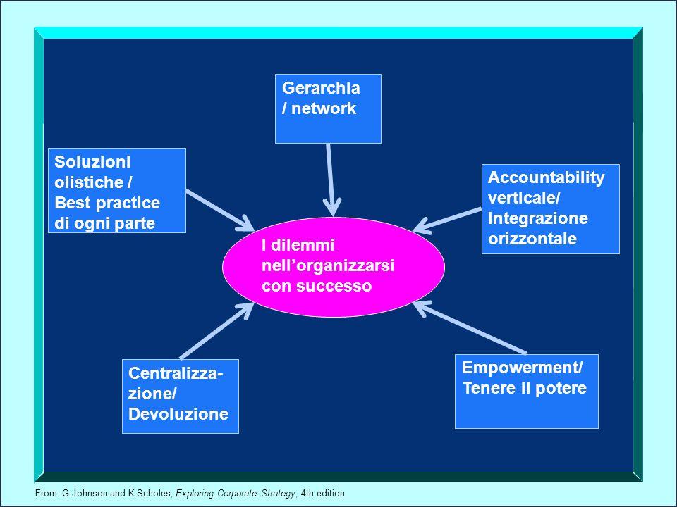 Gerarchia / network. Soluzioni. olistiche / Best practice. di ogni parte. Accountability verticale/